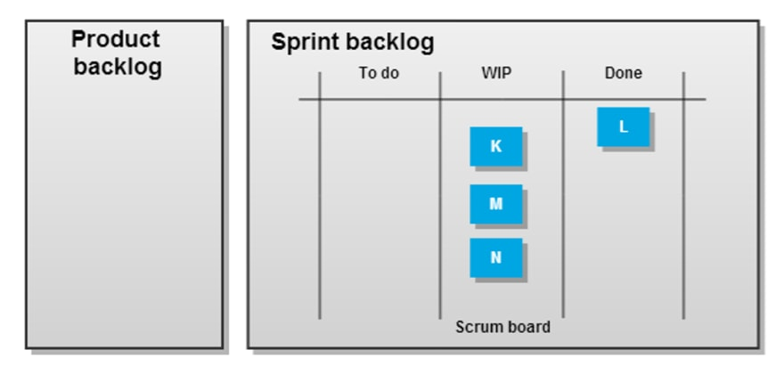 Scrum board at end of sprint