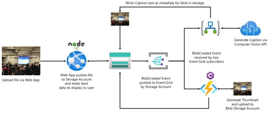 Demo serverless architecture diagram
