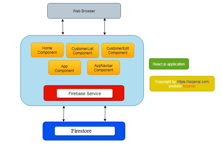 Overvier Architecture Diagram – Reactjs CRUD Firestore