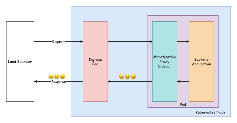 Architecture diagram of the Web Monetization Proxy