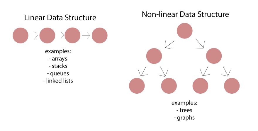 linear vs. non-linear data structures