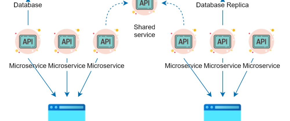 Cover image for Minimizing Microservices Complexity with Reusable APIs