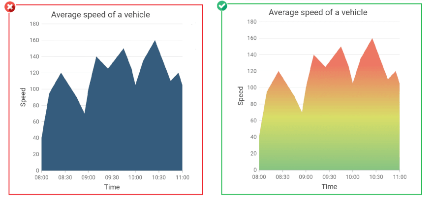 Apply gradient color to convey some additional information - Improves Charts Aesthetics