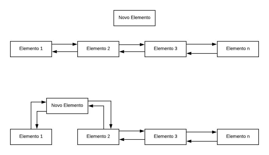 Operação de inserção de novo elemento no início de uma LinkedList