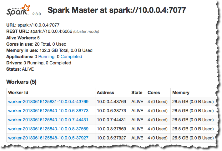 Apache Spark Web UI