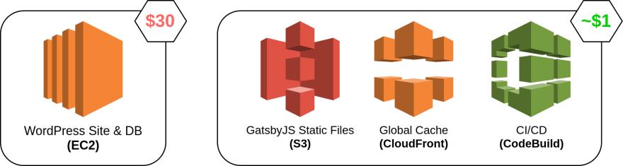 Comparing WordPress with GatsbyJS architecture
