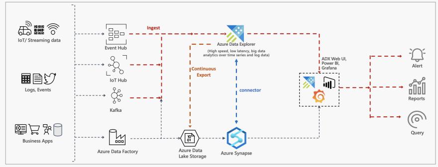 Azure Data Explorer for Big Data workloads