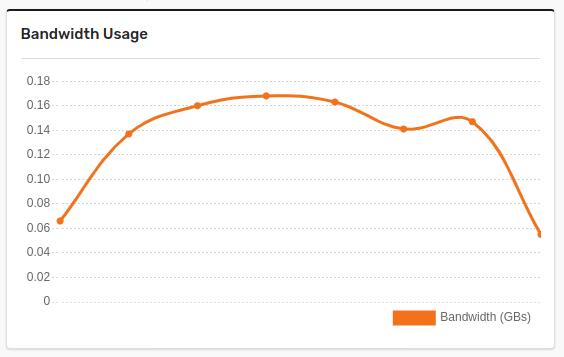 Bandwidth usage in Gumlet