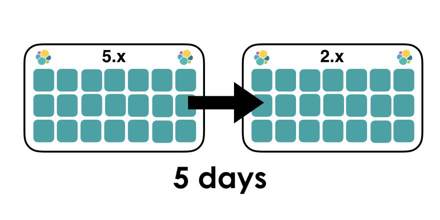 illustration of 2 Elasticsearch clusters