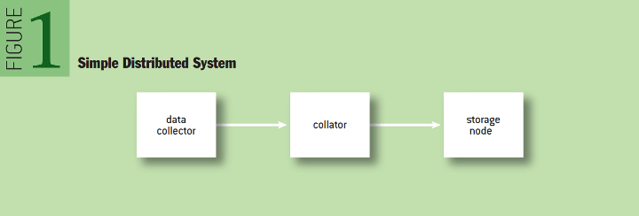 Simple Distributed SYstem