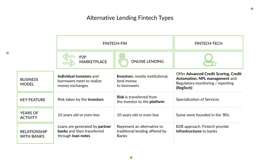 alternative-lending-fintech-types