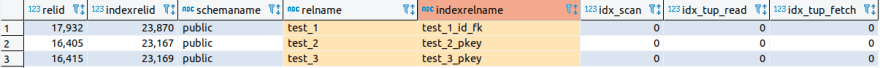 pg_stat_user_indexes view
