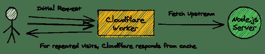 Cloudflare Worker + Node.js Server