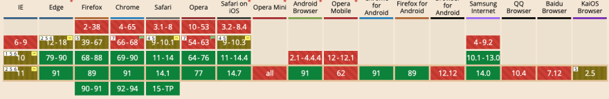 Browser's support table