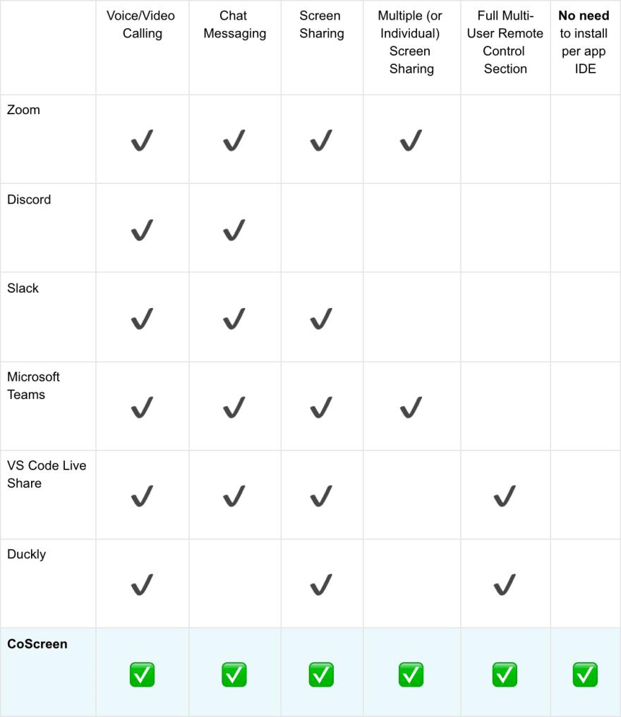 Coscreen vs screen sharing tools