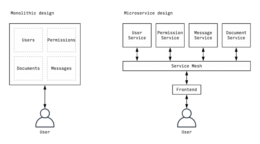 Comparison diagrams of the microservices and monolith approaches possible with Symfony 4
