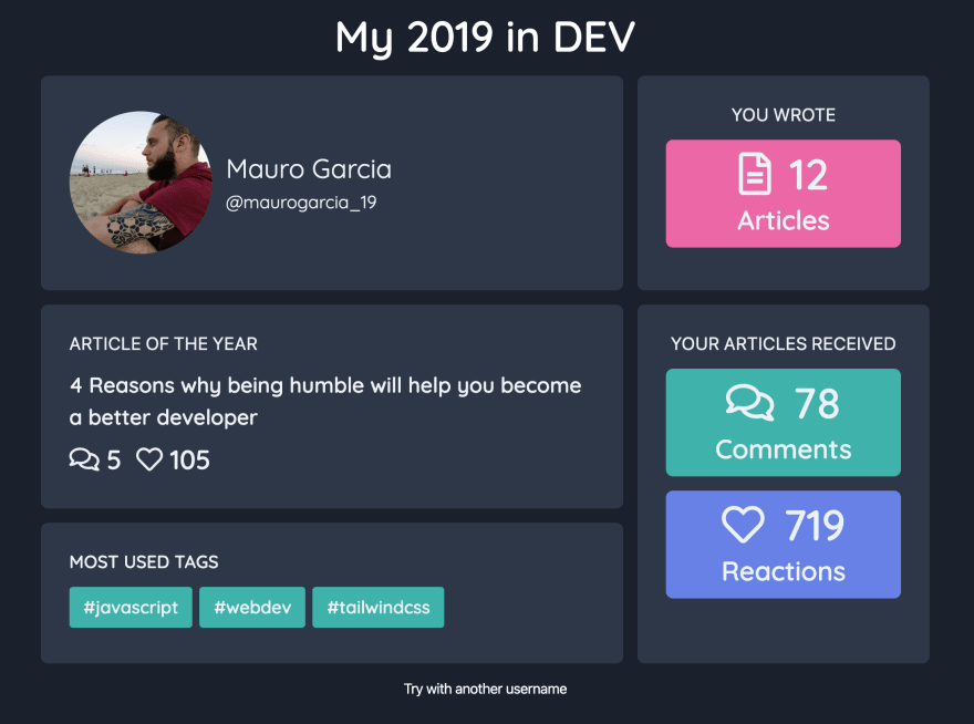 """A screenshot of the site with my blog's stats: I wrote 12 articles, received a total of 78 comments and 719 reactions. My top article was """"4 Reasons why being humble will help you become a better developer"""""""