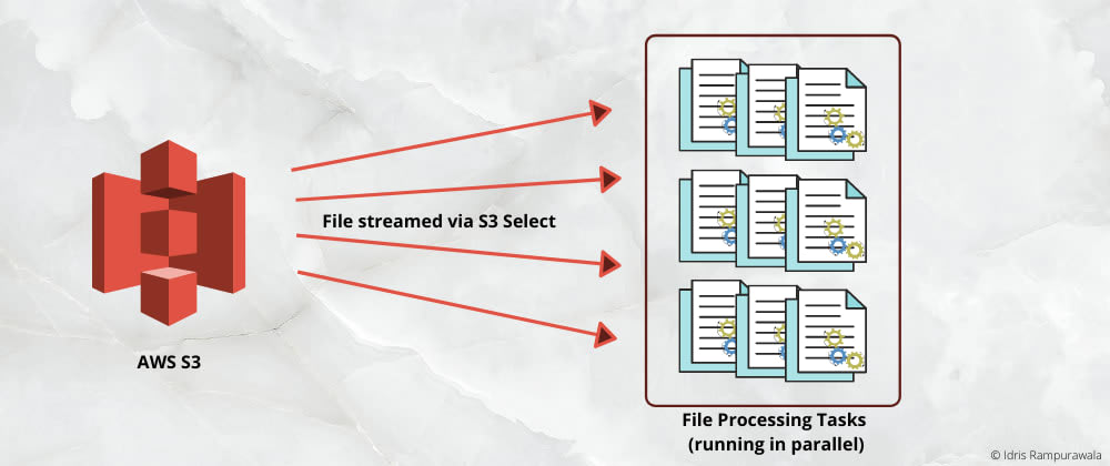 Cover image for Parallelize Processing a Large AWS S3 File
