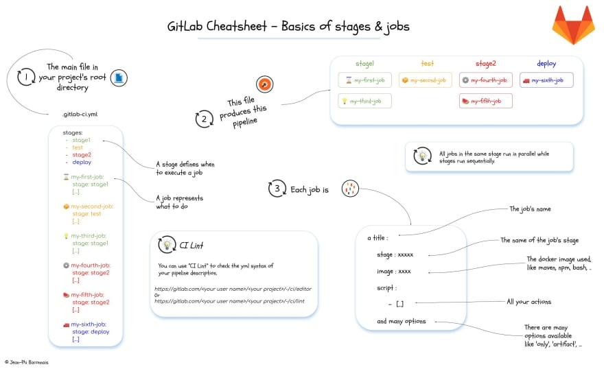 1-Bascis of stages and jobs