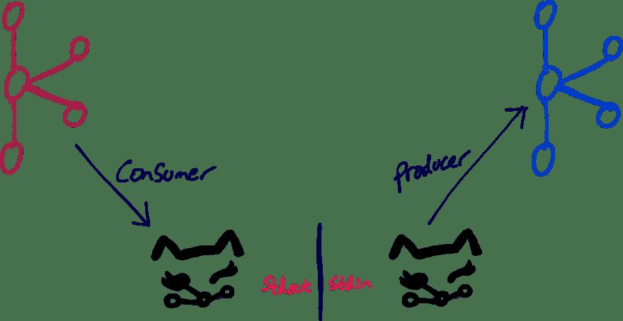 kafkacat copy between clusters