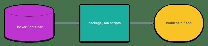 Docker package scripts