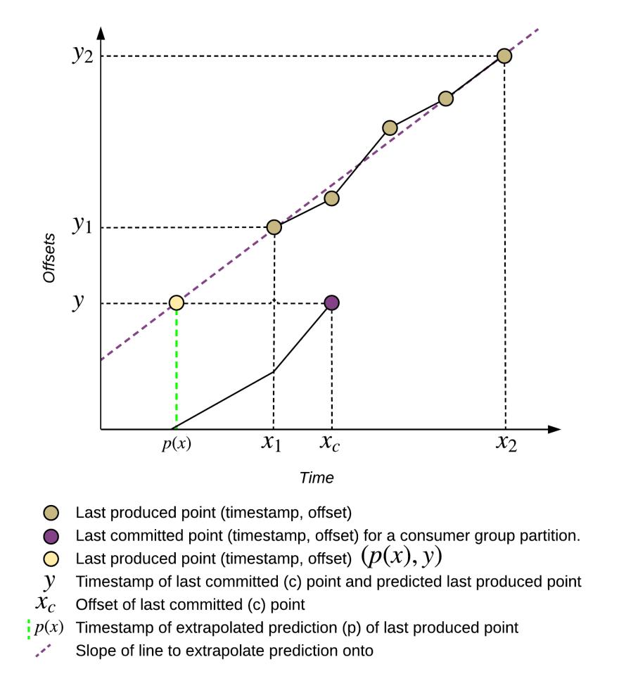 KLE Time Lag extraplocation