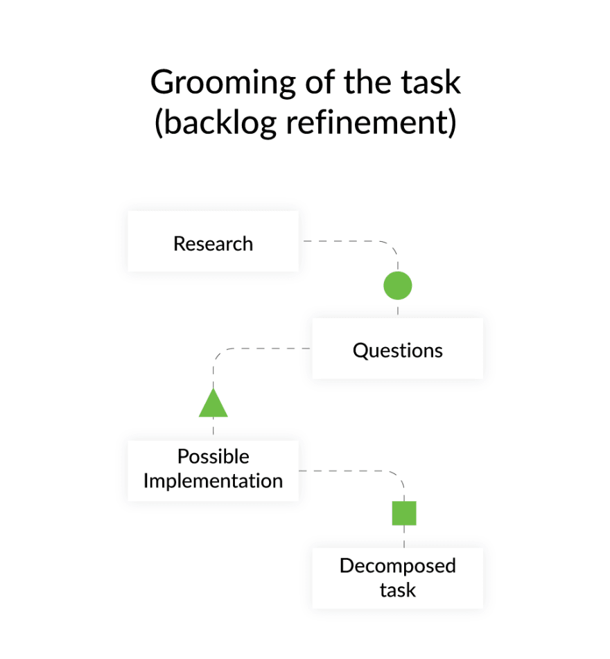 Project Communication Grooming of the task