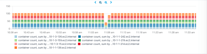 Container counts per Docker host over time