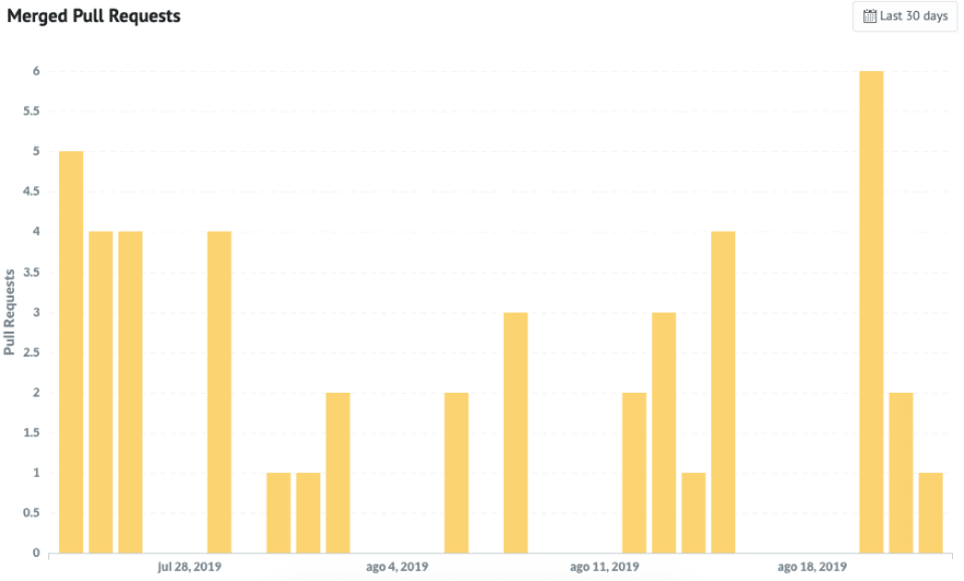 Chart shows the number of pull request closed in each day