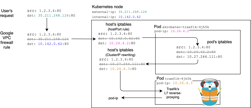 Packet routing using Akrobateo, Traefik and iptables