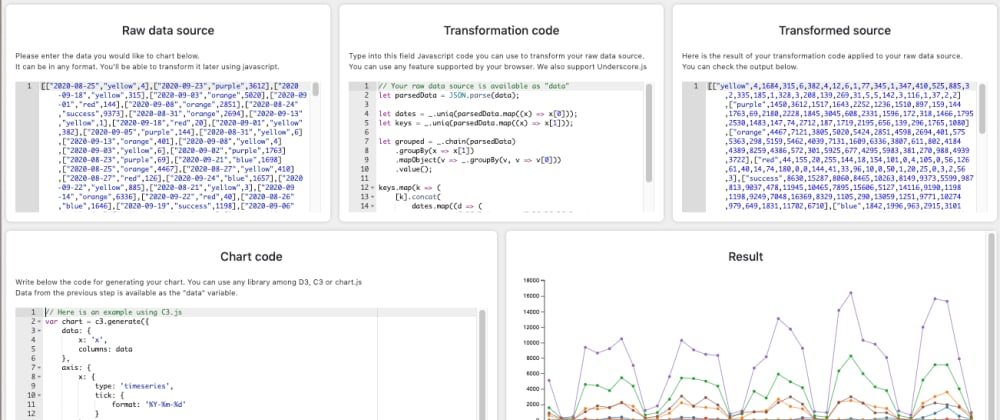 Cover image for In-browser live Javascript chart editor using Vue.js