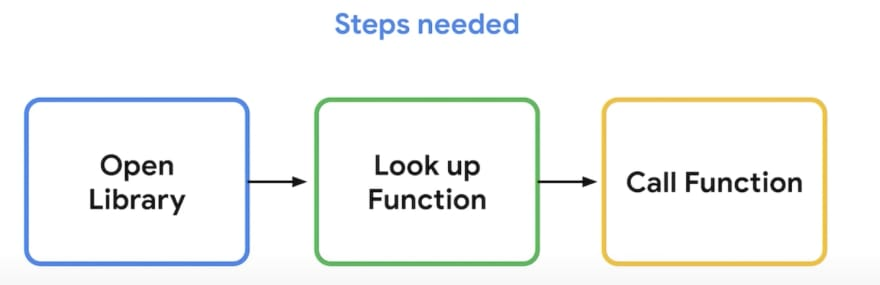 Steps to call a function from C