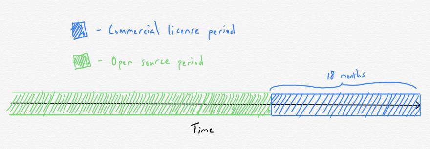 A timeline of OniVim's licensing scheme