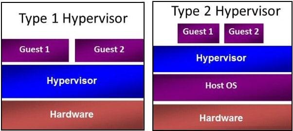hyperv types
