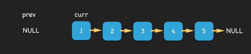 linked list with node 1 assigned to curr, null assigned to prev, and null assigned to temp variables