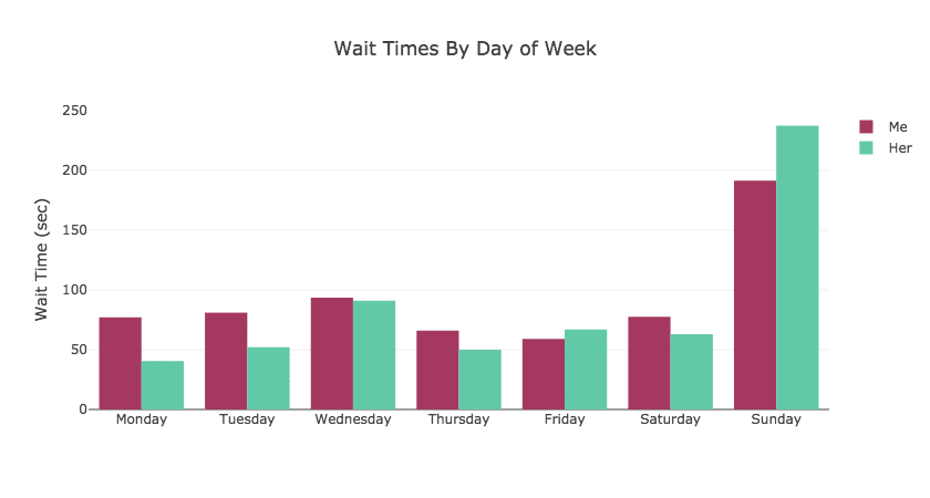 wait time by day of week