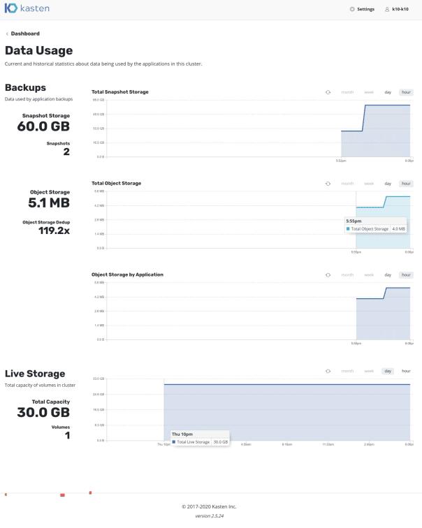 kasten dashboard data usage