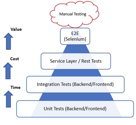 Test Pyramid