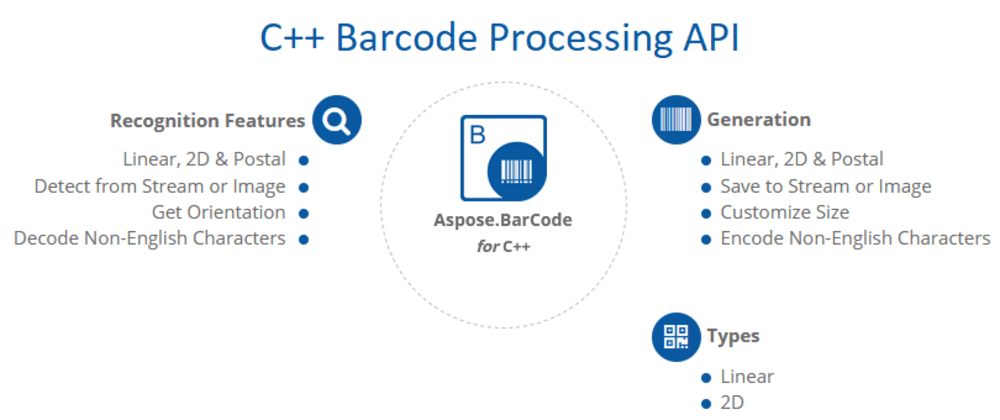 Cover image for Barcode generation and recognition in-memory with GDI+, STD and Aspose.Barcode for C++ libraries