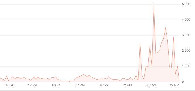 Google Bot crawling speed
