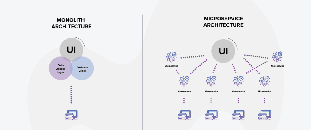 Cover image for Should you migrate from monolith to microservices architecture?