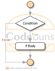 C#'s if condition flowchart