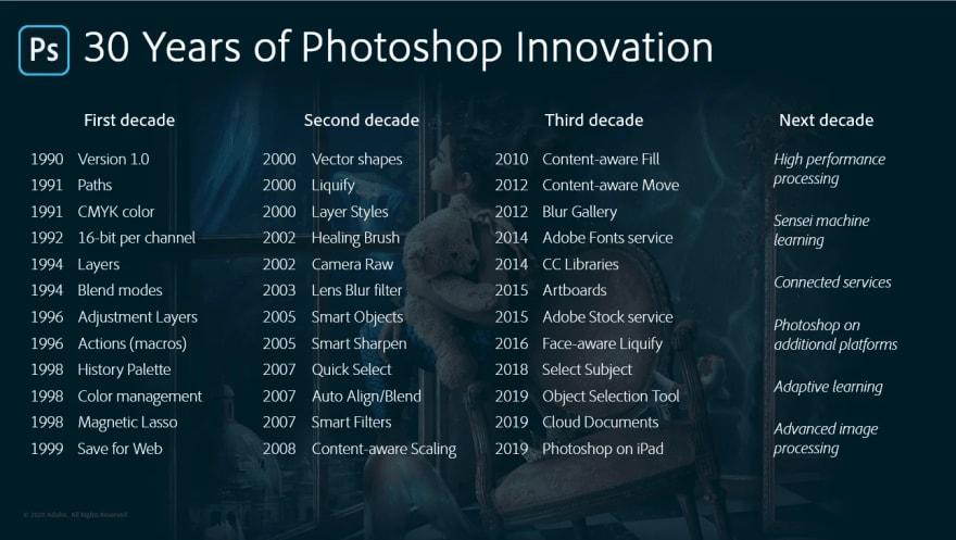 Innovaciones de Adobe Photoshop durante sus 30 años de vida
