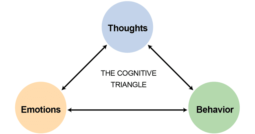 cognitive behavioral triangle depicting how thoughts, behaviors, and emotions are connected
