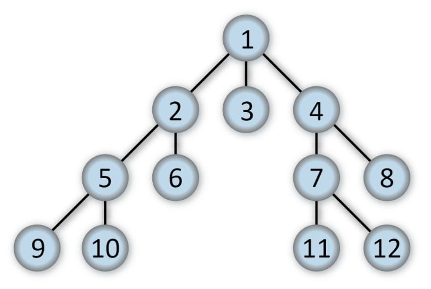 Nodes, numbered 1-to-12 in a tree