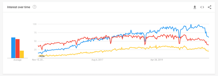 React vs Angular vs Vue.js — What Is the Best Choice in 2021?