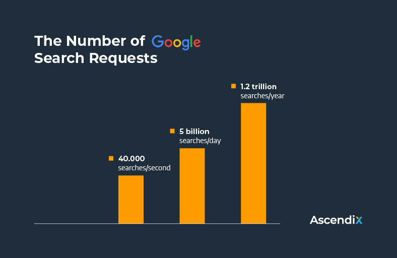 The Number of Google Search Requests 2