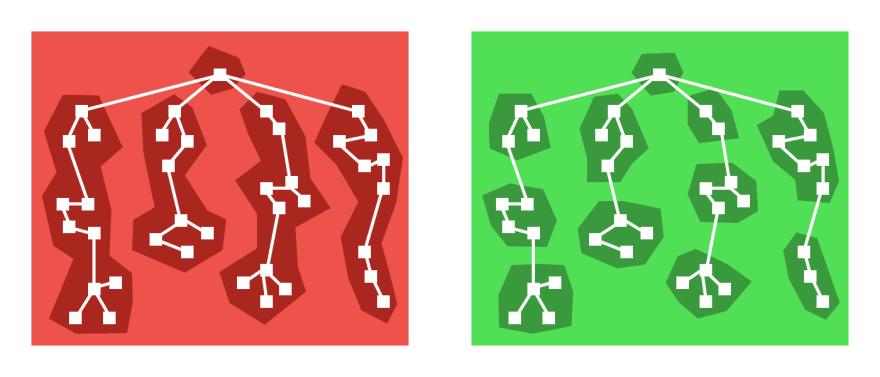 Route-based splitting vs Component-based splitting