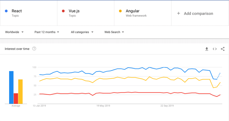 React vs Vue vs Angular - Popularity