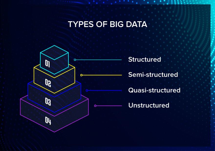 Types of big data